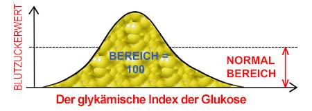 Glykämischer Index