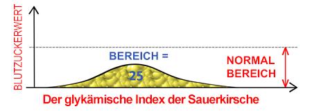 Niedriger glykämische Index